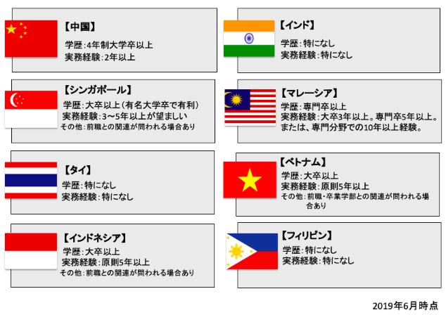 アジア就労ビザ比較